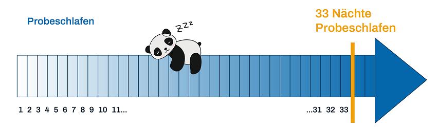 33 Nächte Probeschlafen
