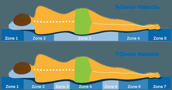 Unterschied 5-Zonen 7-Zonen Matratze