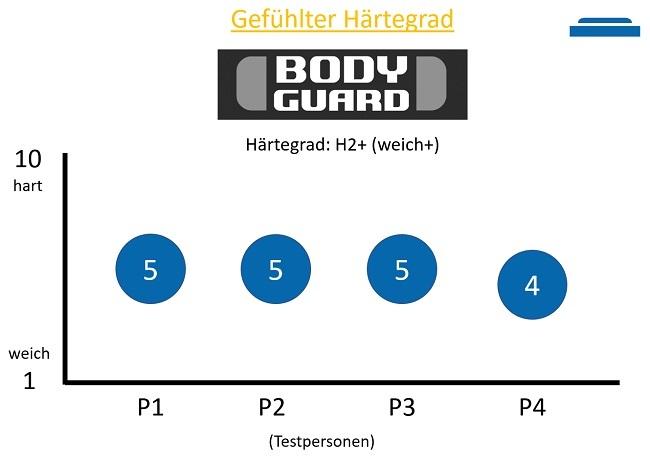 Gefühlte Härtegrad der Bodyguard Matratze in H2+