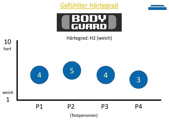 Gefühlte Härtegrad der Bodyguard Matratze in H2