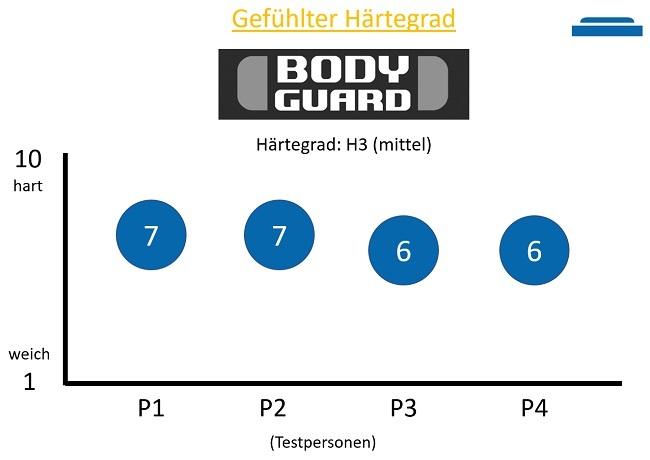 Gefühlte Härtegrad der Bodyguard Matratze in H3