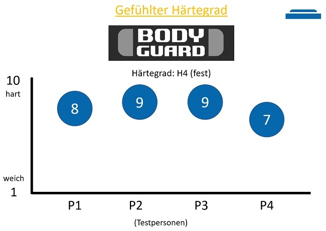 Gefühlte Härtegrad der Bodyguard Matratze in H4