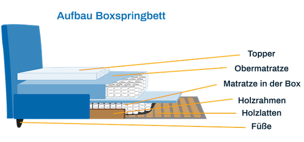 Boxspringbett Aufbau: Topper, Obermatratze, Box und Latten