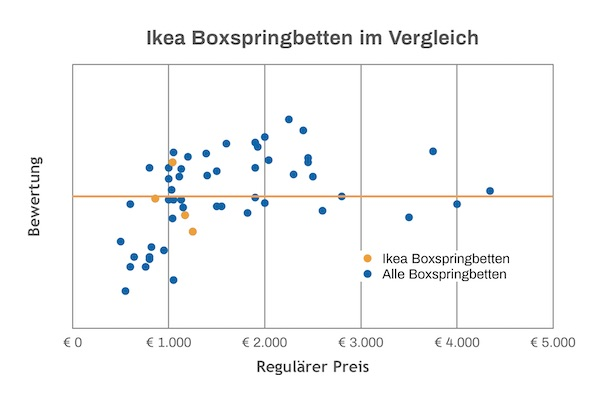 Ikea Boxspringbett Test Vergleich