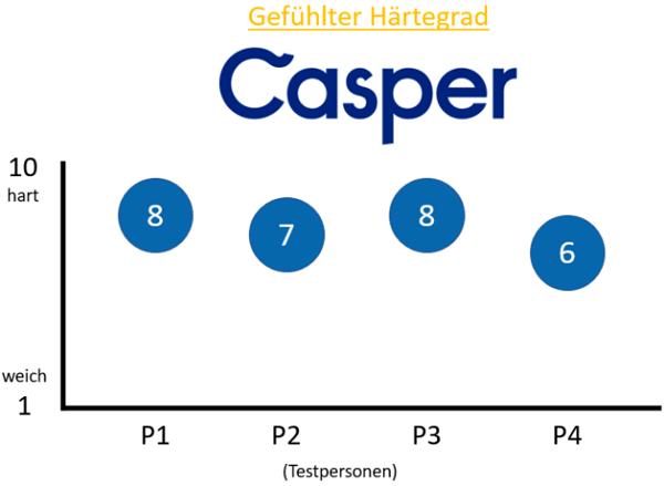 Gefühlte Härtegrad Casper