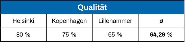 Dänisches Bettenlager Boxspringbett Qualität