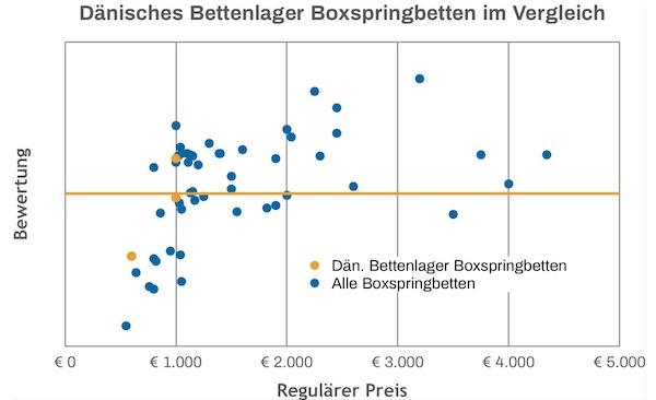 Dänisches Bettenlager Boxspringbett Test Vergleich
