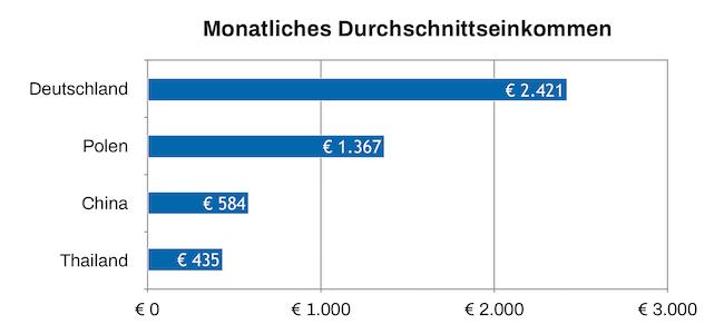 Monatliches Durchschnittseinkommen 2012