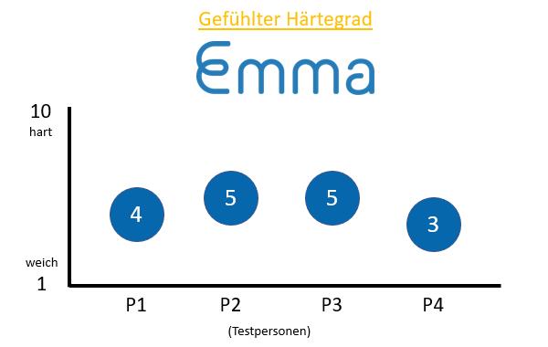 Gefühlte Härtegrad der Emma Matratze Air