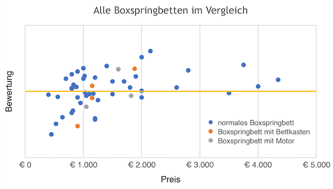 Ergebnisse Boxspringbett Test - normal, Motor, Bettkasten