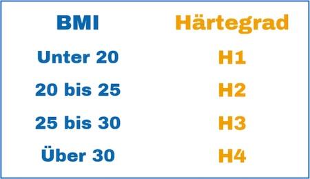 Empfohlener Härtegrad BMI H1 H2 H3 H4