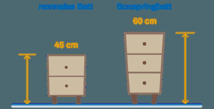 Nachttisch für Boxspringbetten - Tipps zum Kauf | Boxspring ...