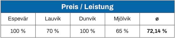 Ikea Boxspringbett Preis/Leistung