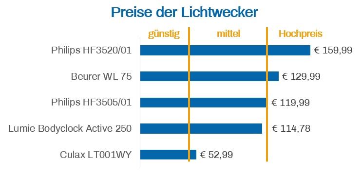 Lichtwecker Preise Testkauf