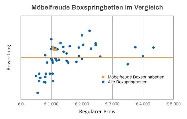 Möbelfreude Boxspringbett Test Vergleich