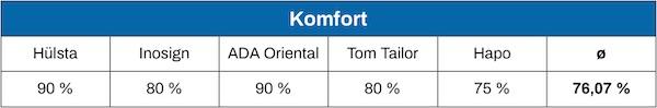 Otto Boxspringbett Komfort