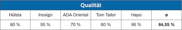 Otto Boxspringbett Qualität