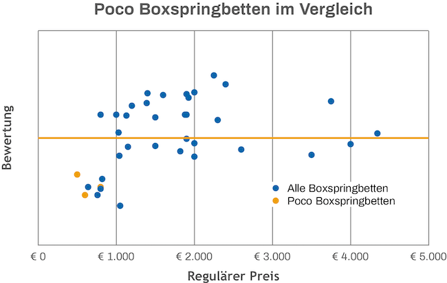 Poco Boxspringbett Vergleich