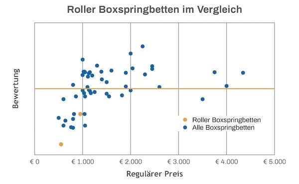 Roller Boxspringbett Test Vergleich