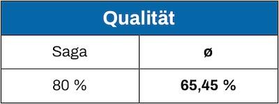 Schlaraffia Test Qualität