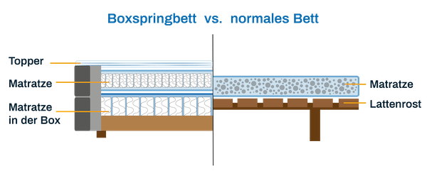 Unterschied Boxspringbett Bett