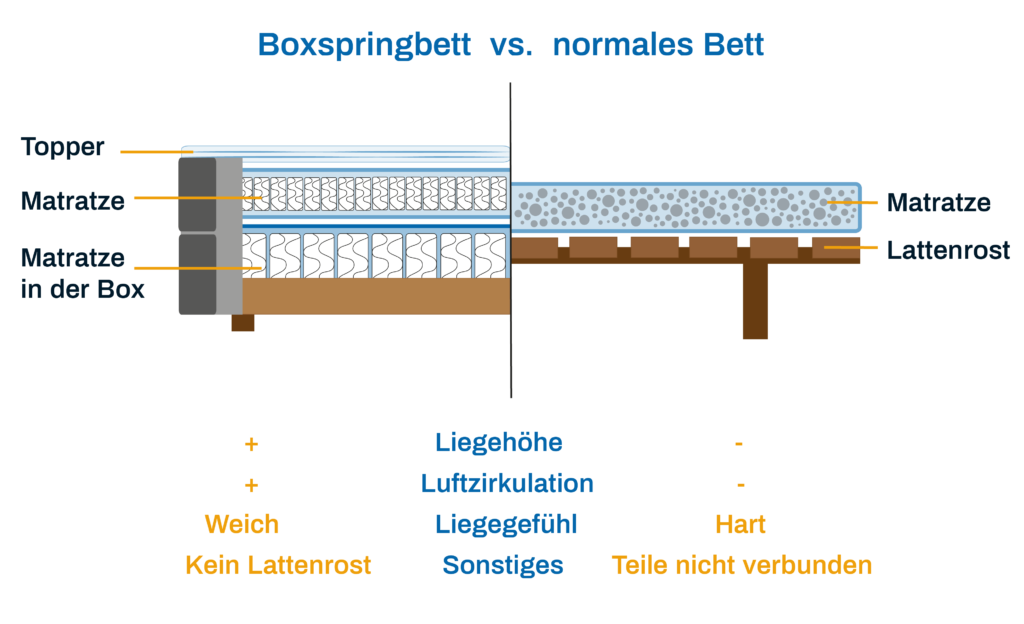 boxspringbett test 2018 testsieger die besten im vergleich. Black Bedroom Furniture Sets. Home Design Ideas