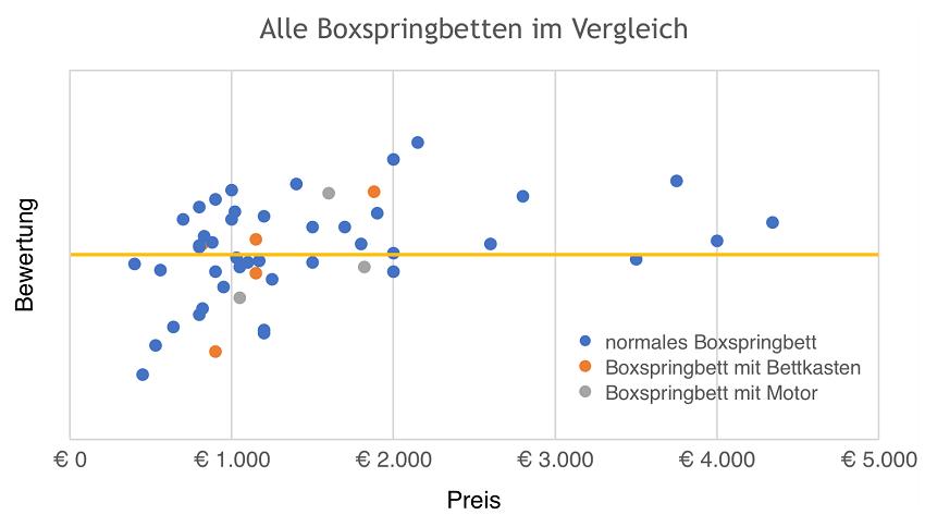 Vergleich Boxspringbetten: Normal, mit Motor, mit Bettkasten