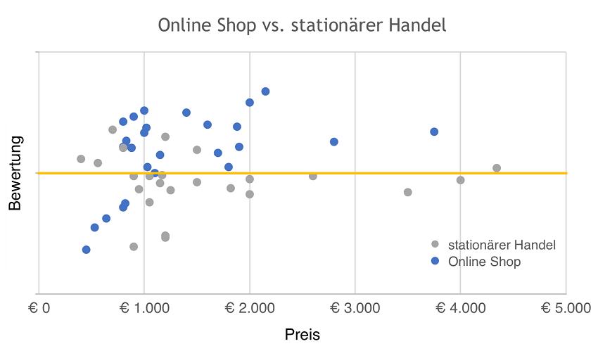 Vergleich: Online Shop vs. stationärer Handel